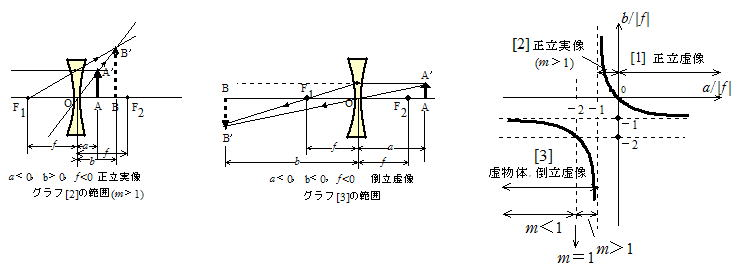 光学 幾何